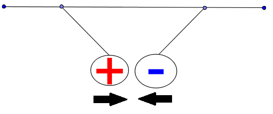 electric forces between two charges of opposite signs