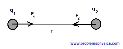 electric forces between charges