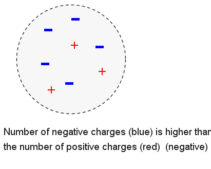 Electric Charges - Negatively Charged - Example 2