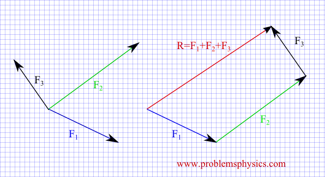 geometrical addition of vectors