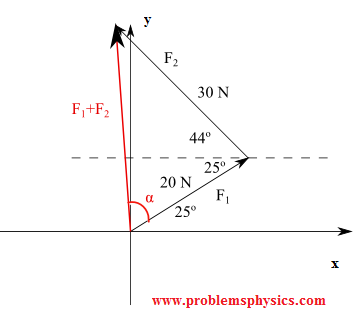 geometrical solution to sum of two forces
