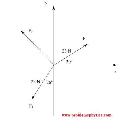 add forces using components, find magnitude and direction of forces