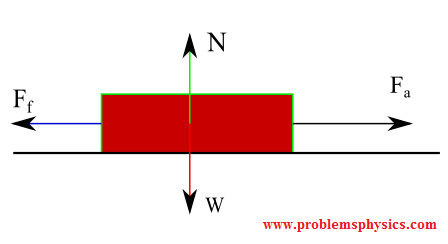 free body diagram of a block being pulled; weight, normal force , acting force and force of friction