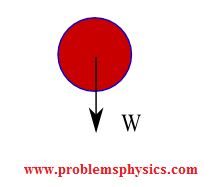 free body diagram of a falling object; weight of the object.