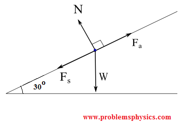 free body diagram of a box pulled upward; weight of the object, normal force, acting force and force of friction.