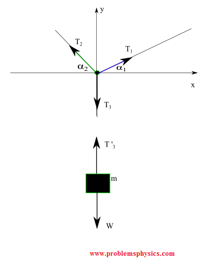 free body diagram of  a block suspended by three strings.