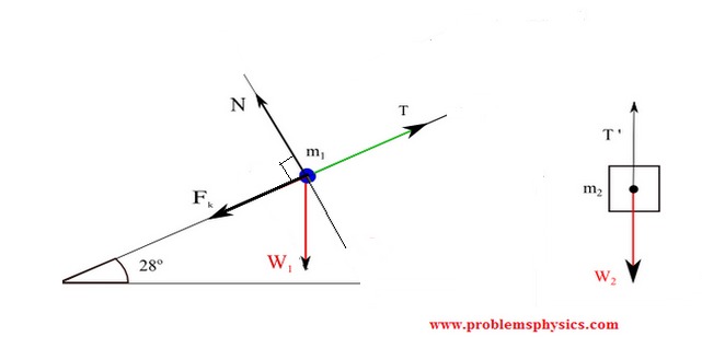 free body diagram of two blocks, and inclined plane and a pulley system.