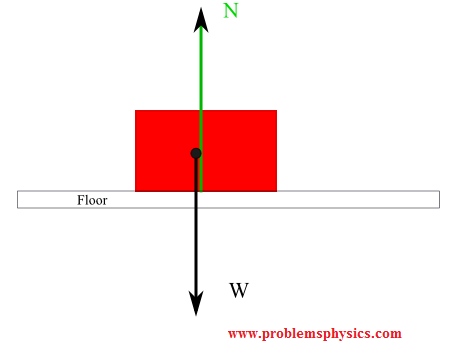 forces of friction rh problemsphysics com Kinetic Static Friction Diagram Kinetic Friction and Pulley Diagram