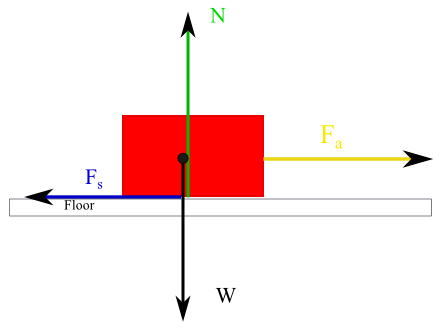 box on a floor with applied force and static friction force