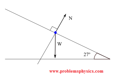 box on a frictionless inclined plane