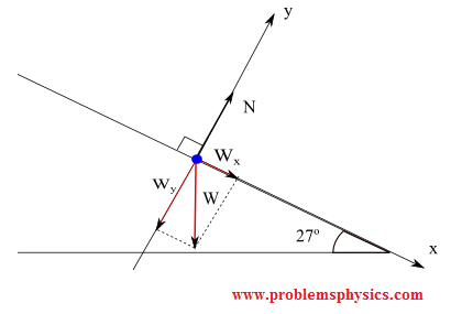 forces on a box in a frictionless inclined plane