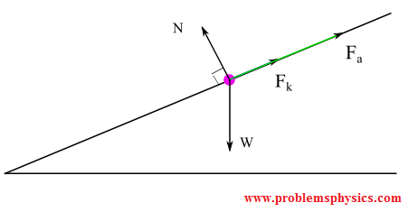 inclined planes problems with solutionsforces acting on box from loory down an inclined plane