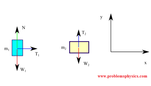 free body diagram with tension in string and pulley