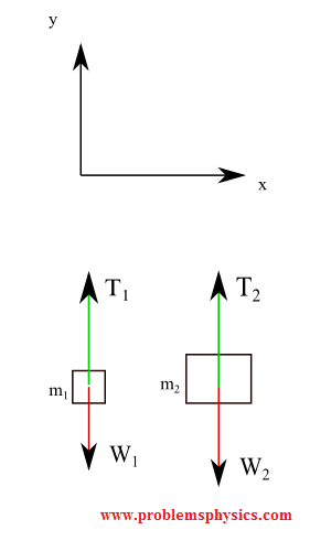 two masses free body diagram with tension in string and pulley