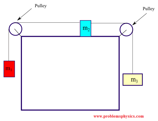 tension in two different strings with 3 masses and 1 pulley