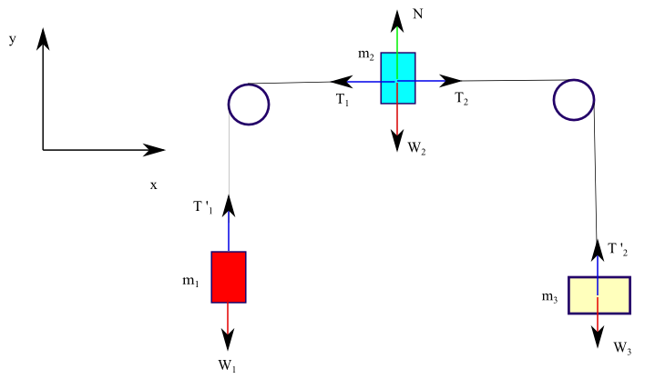 free body diagram with tension in two different strings with 3 masses and 1 pulley