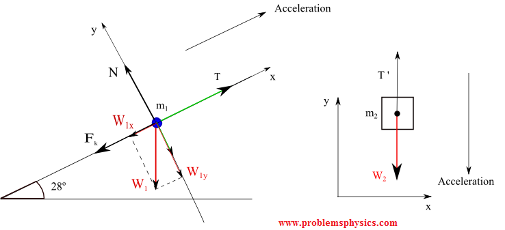 free body diagram with tension in string and pulley in inclined plane