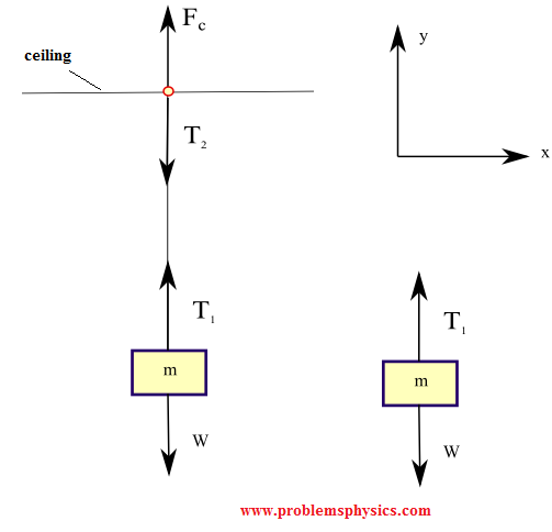 forces and tension in a suspended box