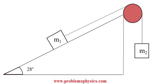 A string, a pulley and an inclined plane system