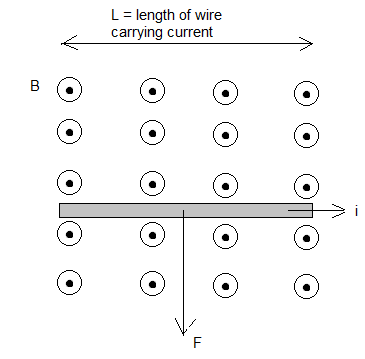 Force on a current carrying wire due to magnetic field