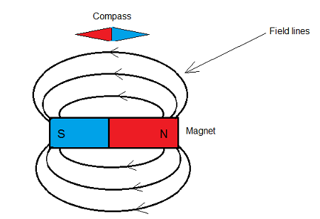 magnetic field lines north and south poles