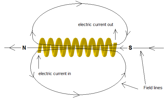 magnetic field in a solenoid