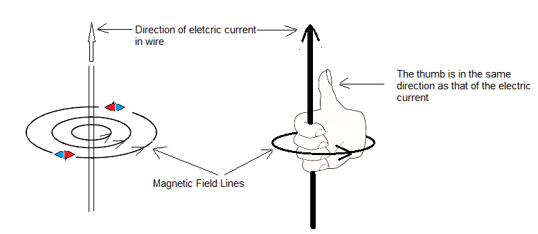 magnetic field due to current right hand rule