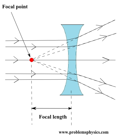 concave lens diverging rays