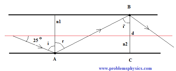 solution to question 2  - Reflection of Light Rays between two parallel reflecting surfaces