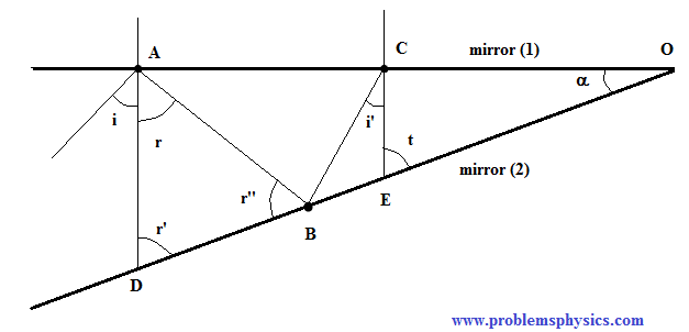 solution to question 3  - Reflection of Light Rays between two reflecting surfaces with an angle between them