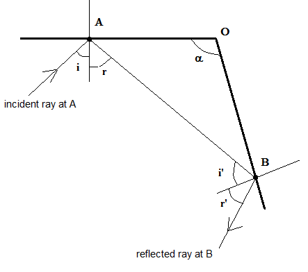 question 4  - Reflection of Light Rays between two reflecting surfaces to obtain parallel rays