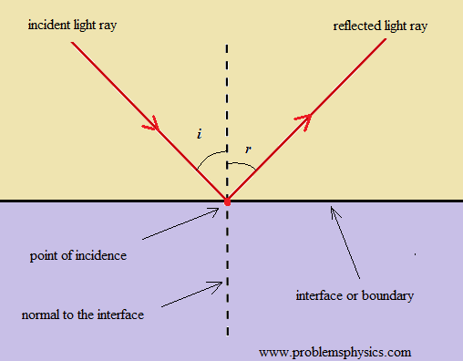 Reflection of Light Rays, Examples and Solutions