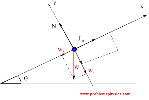 Free Body Diagram to Problem 5