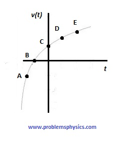 Free SAT II Physics Practice Questions with Solutions <br