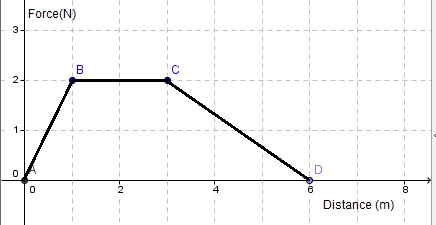 force versus distance graph