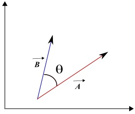 angle between vectors and scalar product