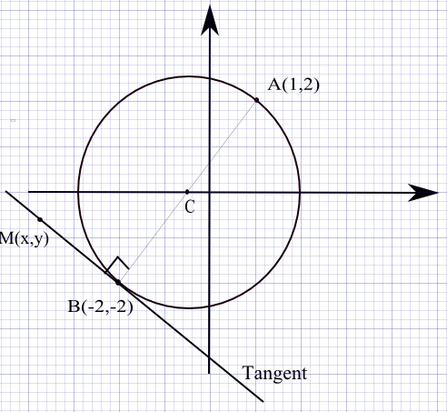 tangent to circle problem