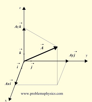vectors in 3 dimension