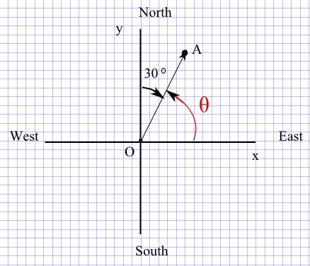 diagram for question 1