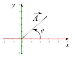 angle of a 2-D vector