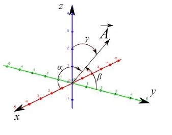 cosine directions of a 3d vector